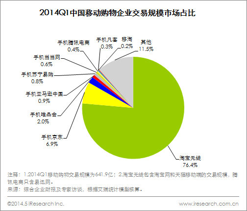 ec-iresearch-cn-2014-Q1-Percentage